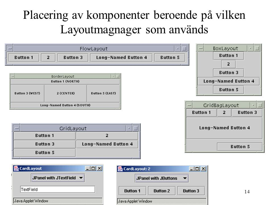 14 Placering av komponenter beroende på vilken Layoutmagnager som används