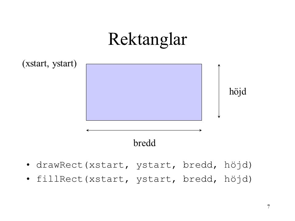 7 Rektanglar drawRect(xstart, ystart, bredd, höjd) fillRect(xstart, ystart, bredd, höjd) (xstart, ystart) höjd bredd