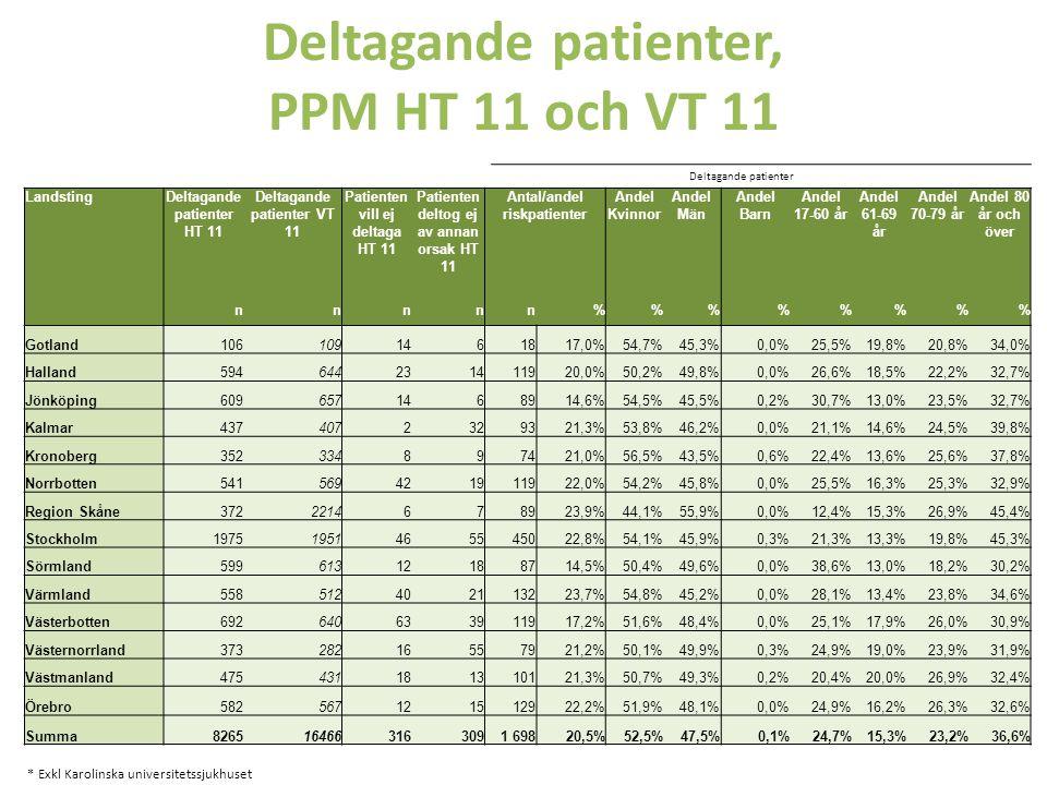 Andel patienter med tryckskada och/eller trycksår Totalt 1193 patienter hade en eller flera tryckskador/trycksår i mätningen HT 11, v.40.