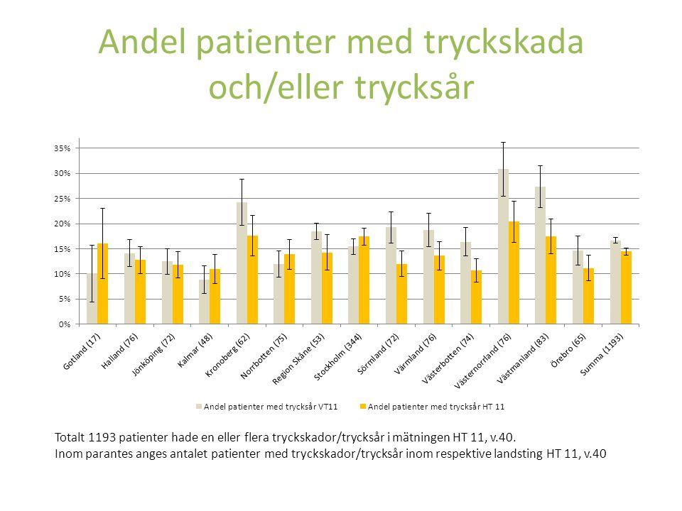 Patienter med planerad lägesändring i säng 1263 patienter hade planerad lägesändring i säng