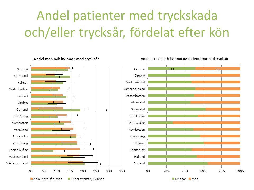 Andel patienter med tryckskada och/eller trycksår, fördelat efter ålder