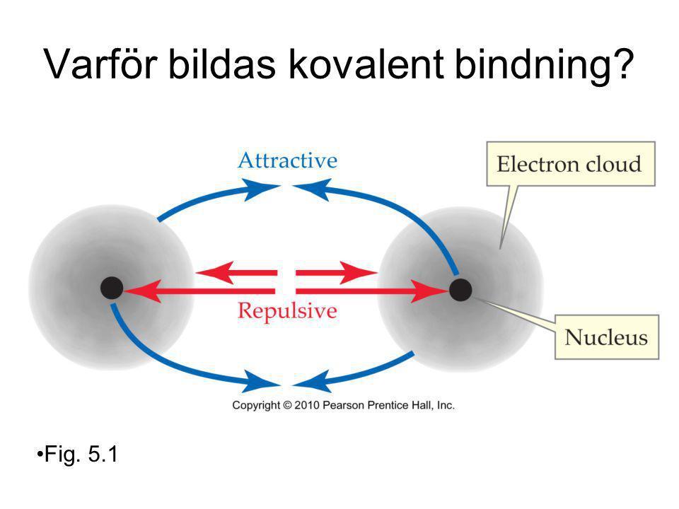 Varför bildas kovalent bindning? Fig. 5.1