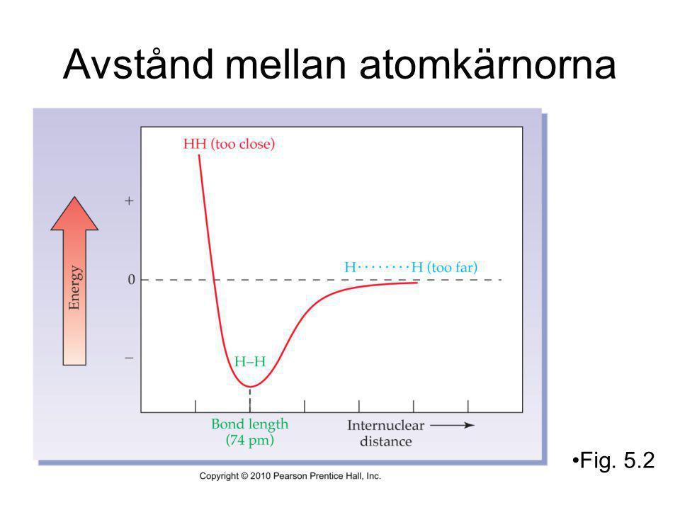 Avstånd mellan atomkärnorna Fig. 5.2
