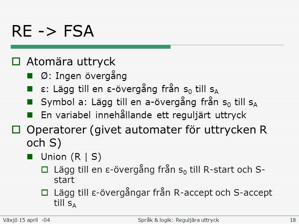 18Språk & logik: Reguljära uttryckVäxjö 15 april -04 RE -> FSA  Atomära uttryck Ø: Ingen övergång ε: Lägg till en ε-övergång från s 0 till s A Symbol a: Lägg till en a-övergång från s 0 till s A En variabel innehållande ett reguljärt uttryck  Operatorer (givet automater för uttrycken R och S) Union (R | S)  Lägg till en ε-övergång från s 0 till R-start och S- start  Lägg till ε-övergångar från R-accept och S-accept till s A