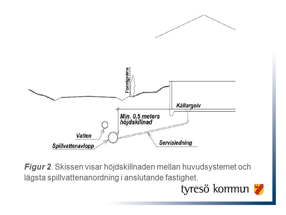 Figur 2. Skissen visar höjdskillnaden mellan huvudsystemet och lägsta spillvattenanordning i anslutande fastighet.