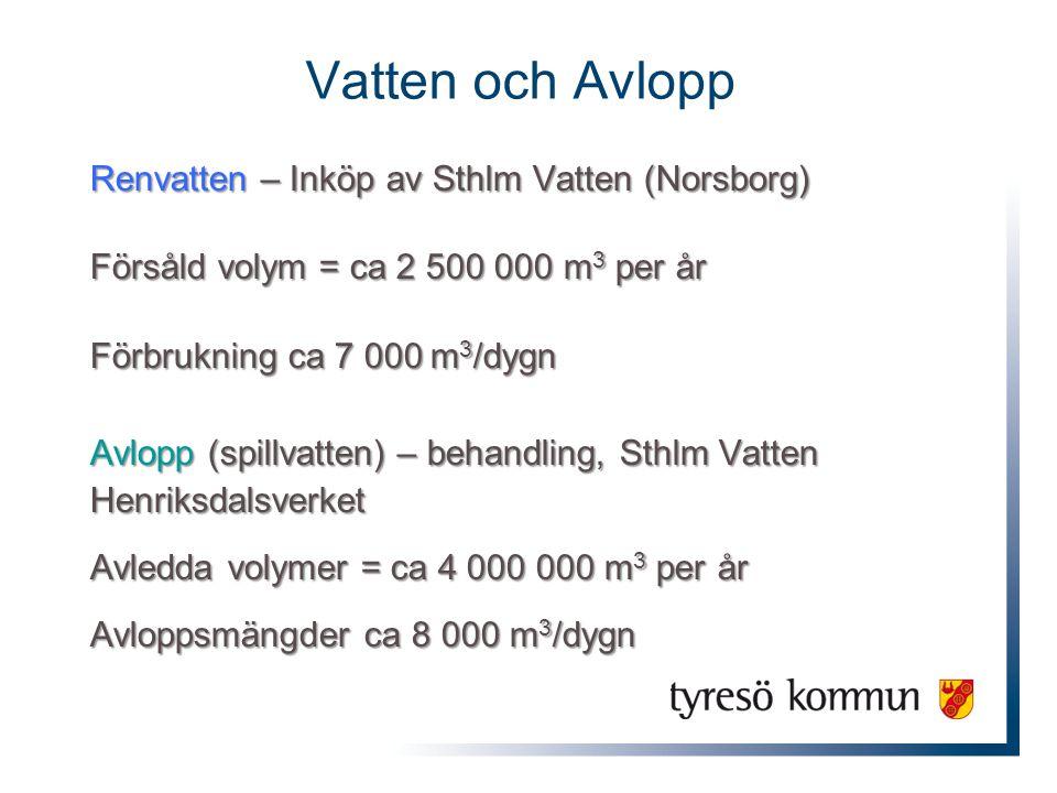 Vatten och Avlopp Renvatten – Inköp av Sthlm Vatten (Norsborg) Försåld volym = ca 2 500 000 m 3 per år Förbrukning ca 7 000 m 3 /dygn Avlopp (spillvat