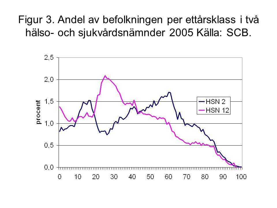 Figur 3. Andel av befolkningen per ettårsklass i två hälso- och sjukvårdsnämnder 2005 Källa: SCB.