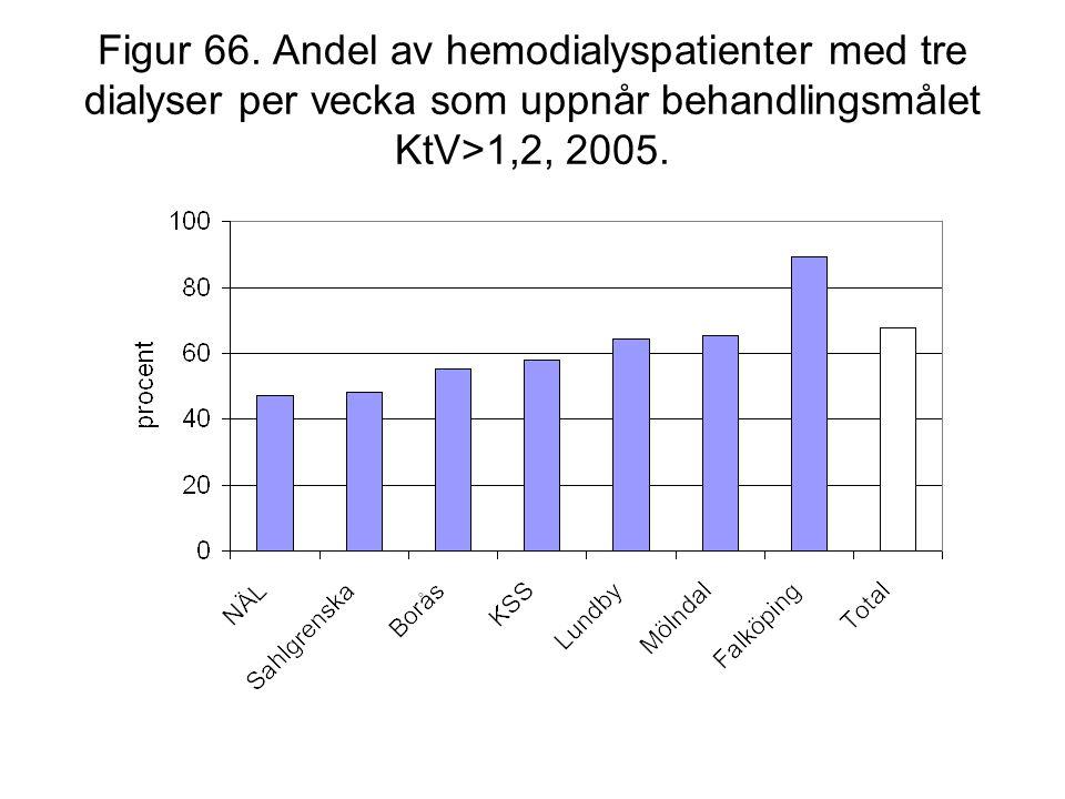 Figur 66. Andel av hemodialyspatienter med tre dialyser per vecka som uppnår behandlingsmålet KtV>1,2, 2005.