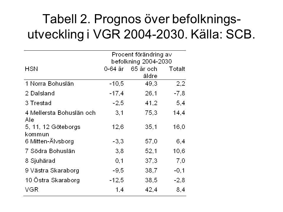 Tabell 2. Prognos över befolknings- utveckling i VGR 2004-2030. Källa: SCB.
