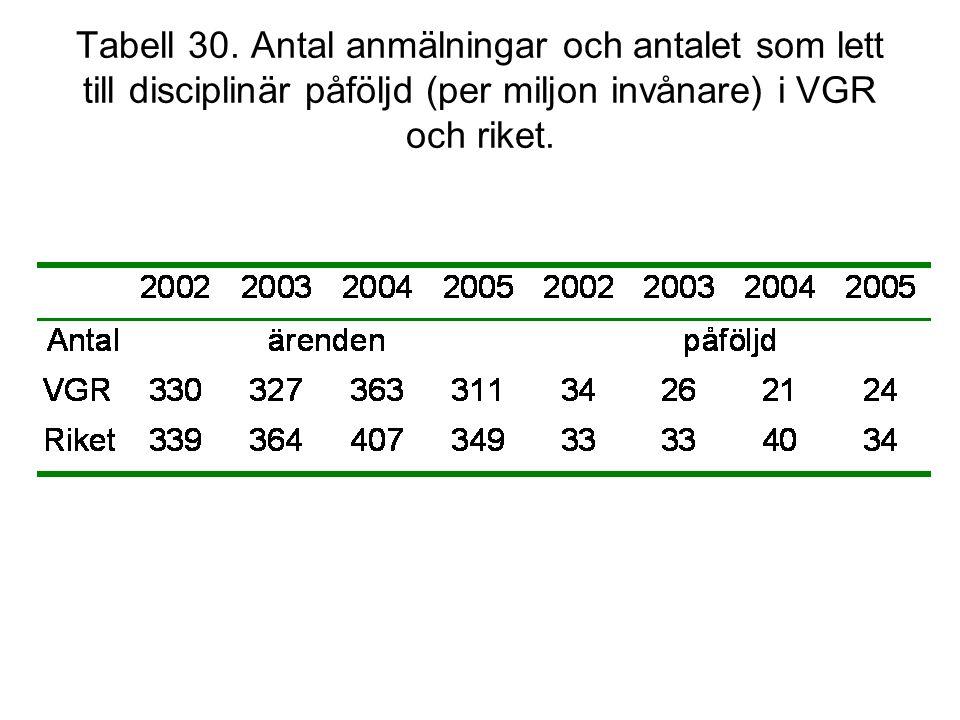 Tabell 30. Antal anmälningar och antalet som lett till disciplinär påföljd (per miljon invånare) i VGR och riket.