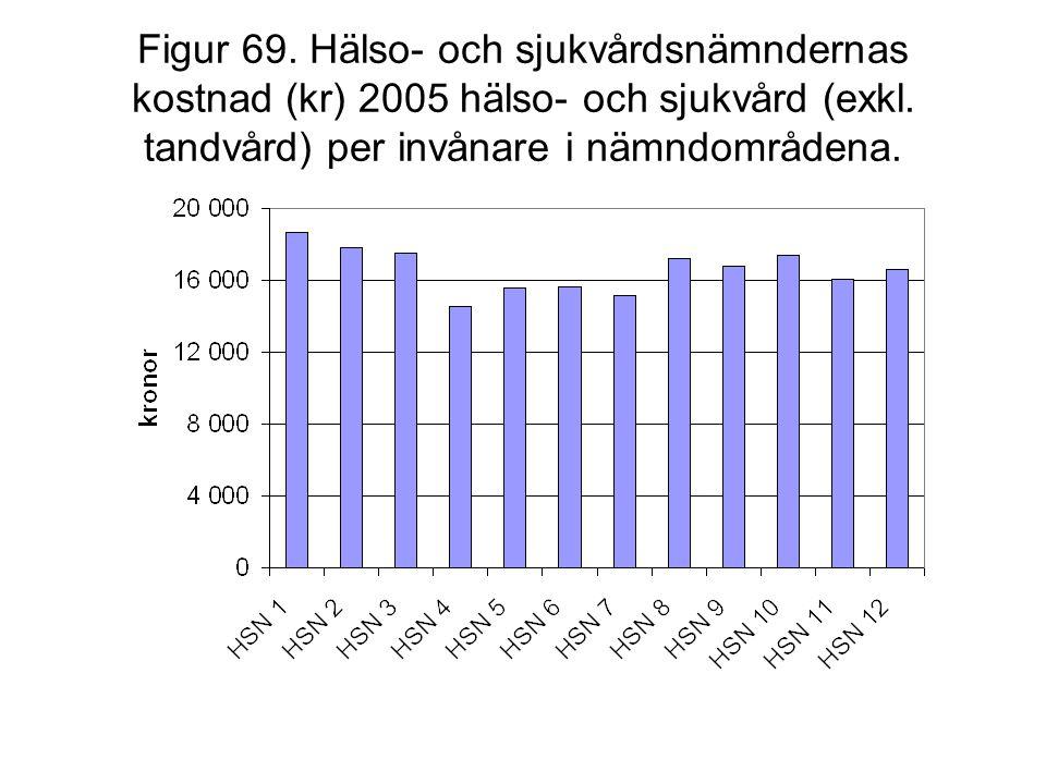 Figur 69. Hälso- och sjukvårdsnämndernas kostnad (kr) 2005 hälso- och sjukvård (exkl. tandvård) per invånare i nämndområdena.