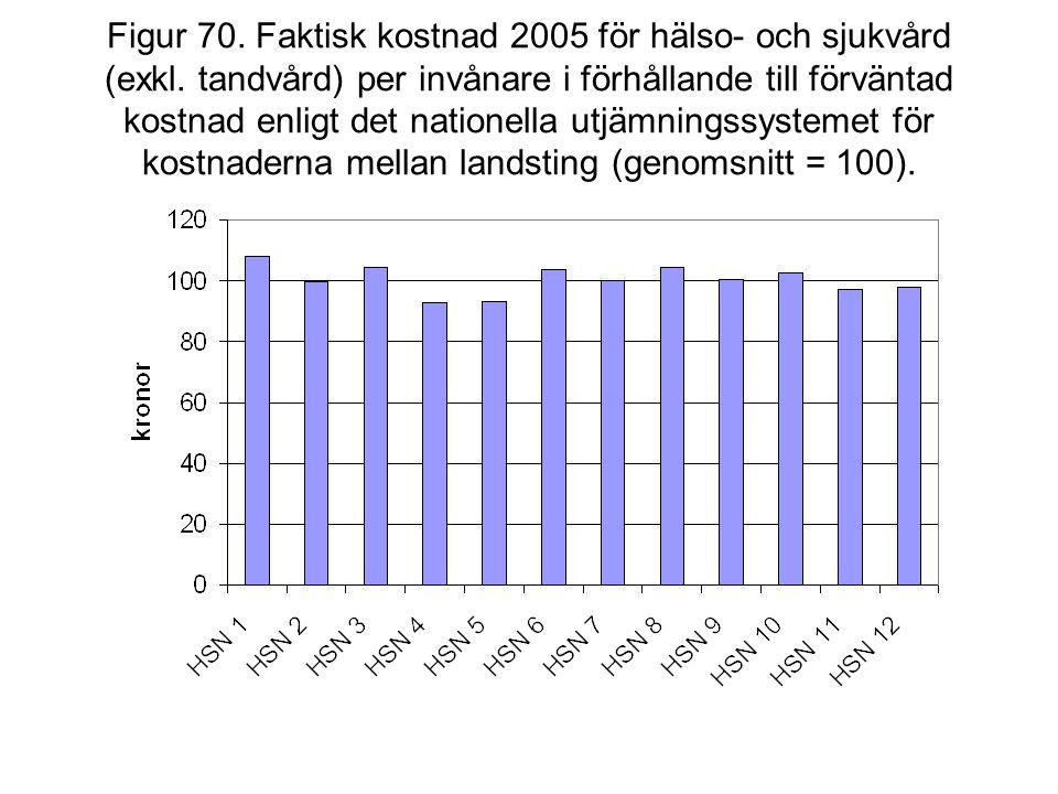 Figur 70. Faktisk kostnad 2005 för hälso- och sjukvård (exkl. tandvård) per invånare i förhållande till förväntad kostnad enligt det nationella utjämn