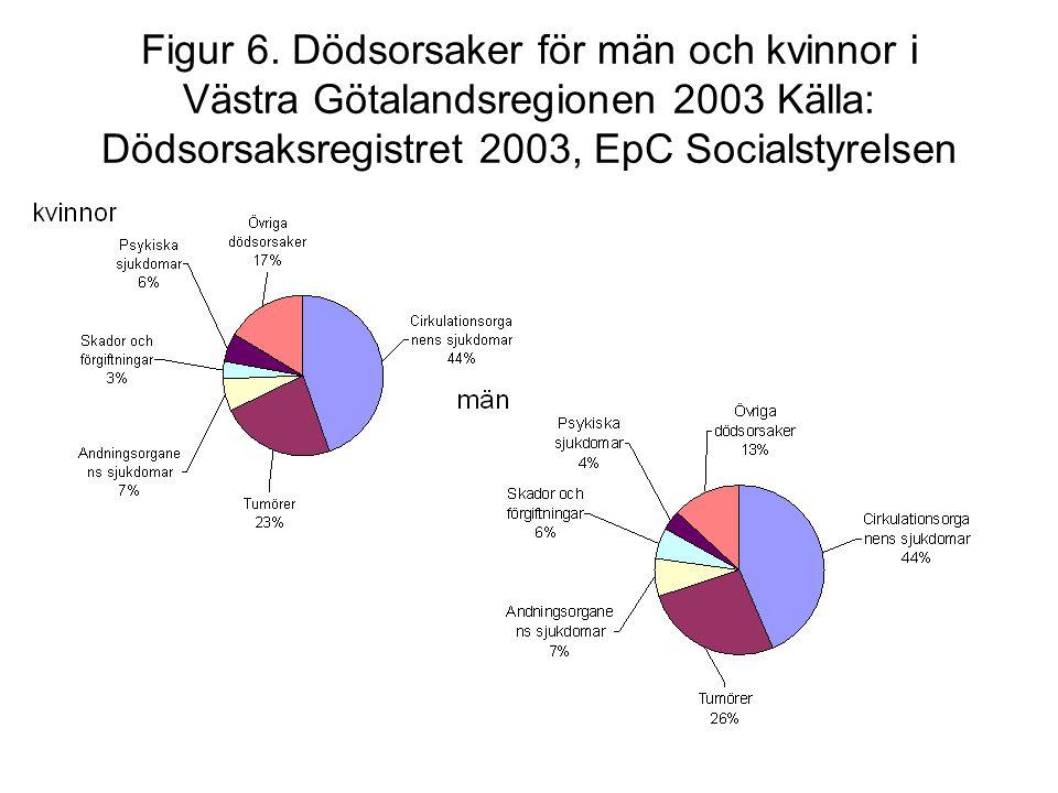 Figur 6. Dödsorsaker för män och kvinnor i Västra Götalandsregionen 2003 Källa: Dödsorsaksregistret 2003, EpC Socialstyrelsen