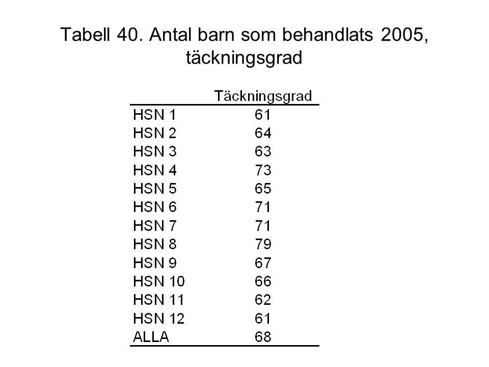 Tabell 40. Antal barn som behandlats 2005, täckningsgrad