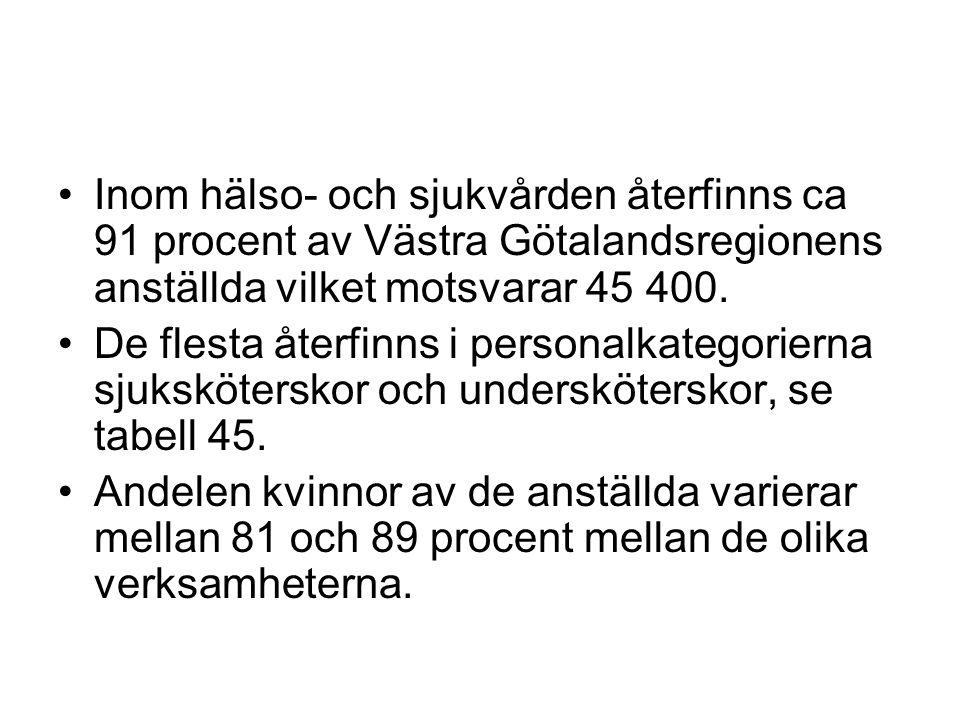 Inom hälso- och sjukvården återfinns ca 91 procent av Västra Götalandsregionens anställda vilket motsvarar 45 400. De flesta återfinns i personalkateg