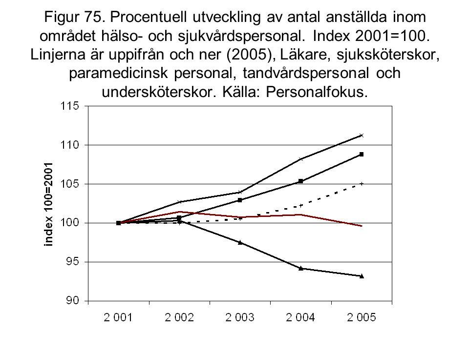 Figur 75. Procentuell utveckling av antal anställda inom området hälso- och sjukvårdspersonal. Index 2001=100. Linjerna är uppifrån och ner (2005), Lä