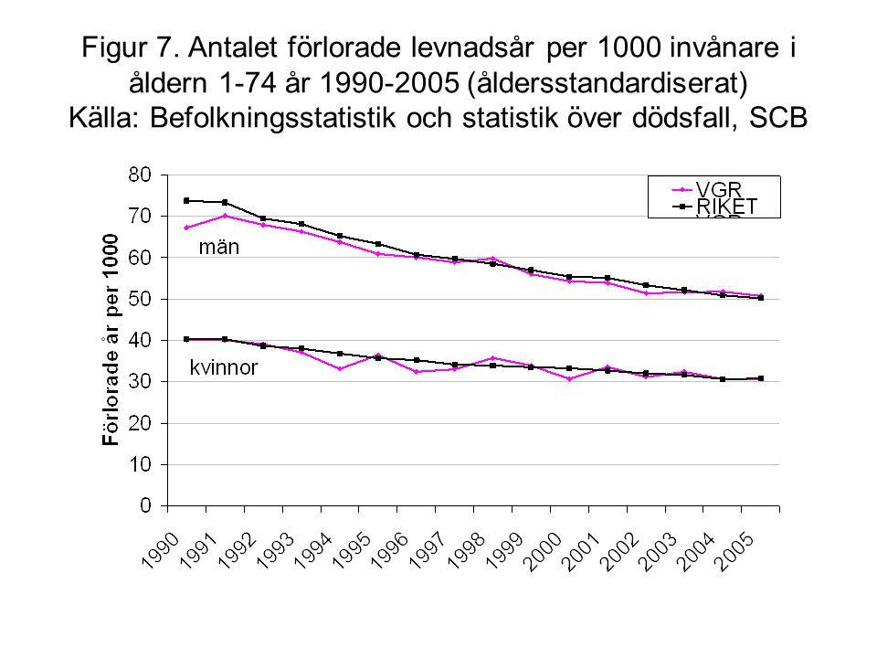 Figur 7. Antalet förlorade levnadsår per 1000 invånare i åldern 1-74 år 1990-2005 (åldersstandardiserat) Källa: Befolkningsstatistik och statistik öve