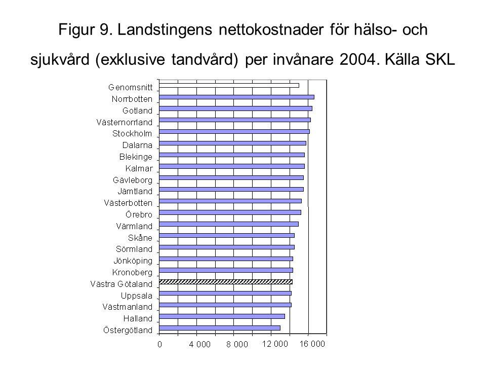 Figur 9. Landstingens nettokostnader för hälso- och sjukvård (exklusive tandvård) per invånare 2004. Källa SKL
