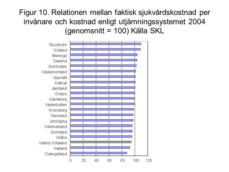 Figur 10. Relationen mellan faktisk sjukvårdskostnad per invånare och kostnad enligt utjämningssystemet 2004 (genomsnitt = 100) Källa SKL