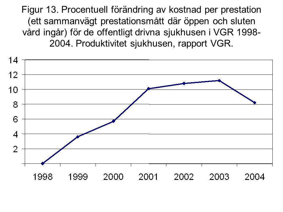 Figur 13. Procentuell förändring av kostnad per prestation (ett sammanvägt prestationsmått där öppen och sluten vård ingår) för de offentligt drivna s