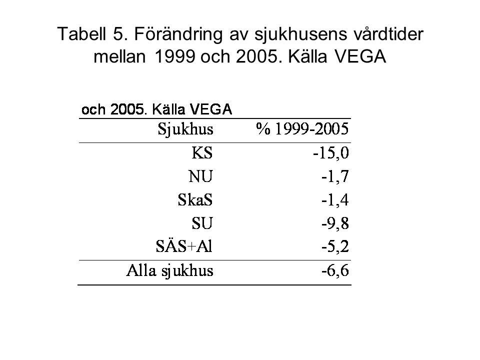 Tabell 5. Förändring av sjukhusens vårdtider mellan 1999 och 2005. Källa VEGA
