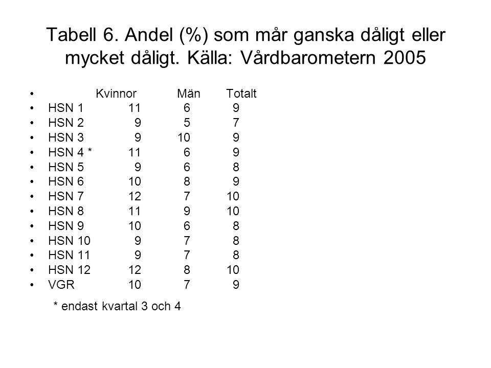 Tabell 6. Andel (%) som mår ganska dåligt eller mycket dåligt. Källa: Vårdbarometern 2005 KvinnorMänTotalt HSN 111 6 9 HSN 2 9 5 7 HSN 3 910 9 HSN 4 *