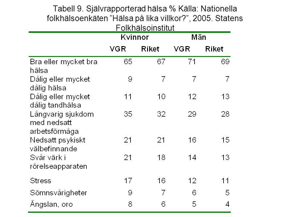 """Tabell 9. Självrapporterad hälsa % Källa: Nationella folkhälsoenkäten """"Hälsa på lika villkor?"""", 2005. Statens Folkhälsoinstitut"""