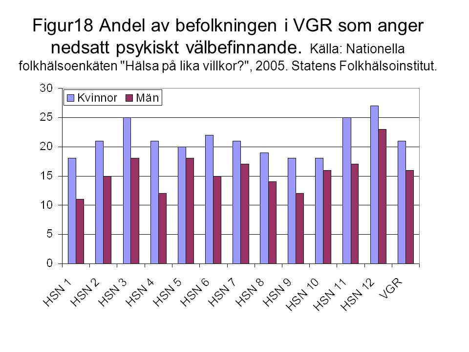 Figur18 Andel av befolkningen i VGR som anger nedsatt psykiskt välbefinnande. Källa: Nationella folkhälsoenkäten