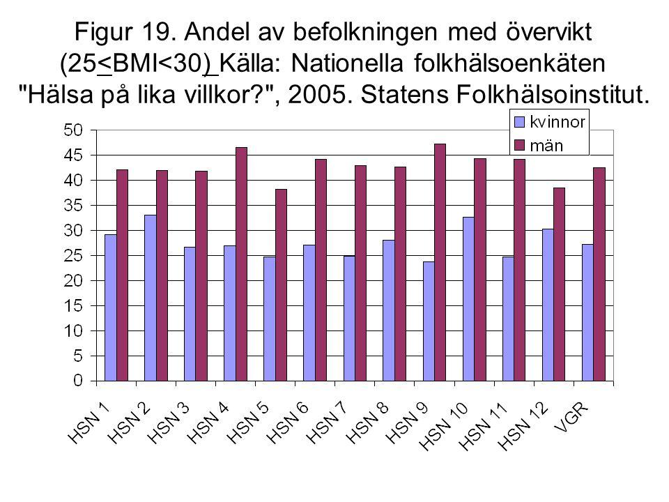 Figur 19. Andel av befolkningen med övervikt (25<BMI<30) Källa: Nationella folkhälsoenkäten