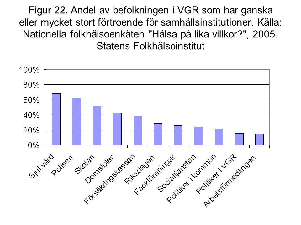 Figur 22. Andel av befolkningen i VGR som har ganska eller mycket stort förtroende för samhällsinstitutioner. Källa: Nationella folkhälsoenkäten