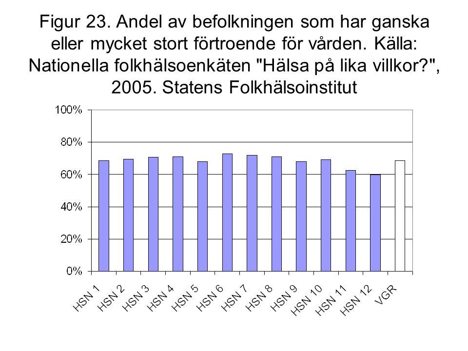 Figur 23. Andel av befolkningen som har ganska eller mycket stort förtroende för vården. Källa: Nationella folkhälsoenkäten
