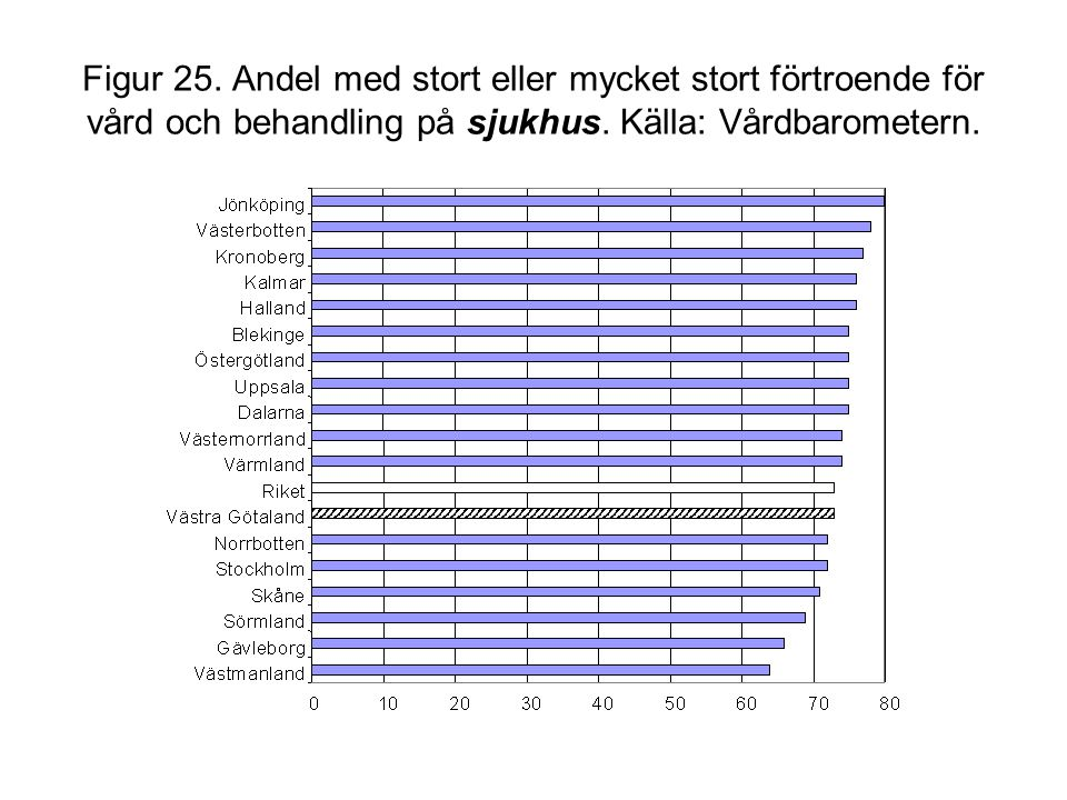 Figur 25. Andel med stort eller mycket stort förtroende för vård och behandling på sjukhus. Källa: Vårdbarometern.