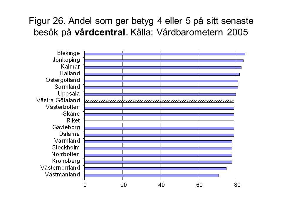 Figur 26. Andel som ger betyg 4 eller 5 på sitt senaste besök på vårdcentral. Källa: Vårdbarometern 2005