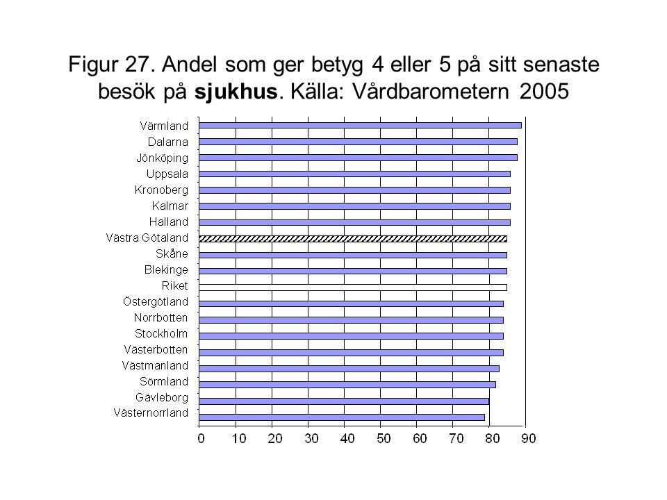 Figur 27. Andel som ger betyg 4 eller 5 på sitt senaste besök på sjukhus. Källa: Vårdbarometern 2005