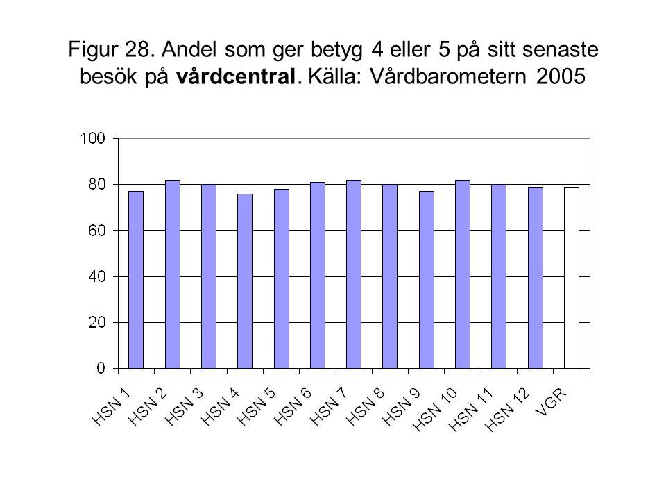 Figur 28. Andel som ger betyg 4 eller 5 på sitt senaste besök på vårdcentral. Källa: Vårdbarometern 2005