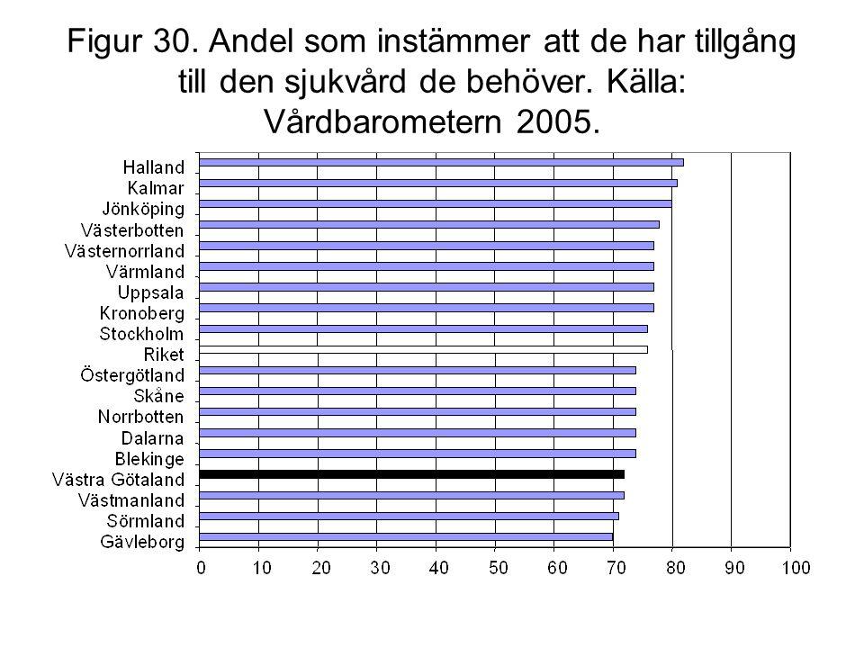 Figur 30. Andel som instämmer att de har tillgång till den sjukvård de behöver. Källa: Vårdbarometern 2005.