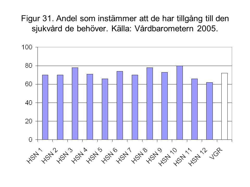 Figur 31. Andel som instämmer att de har tillgång till den sjukvård de behöver. Källa: Vårdbarometern 2005.