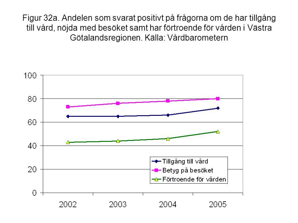 Figur 32a. Andelen som svarat positivt på frågorna om de har tillgång till vård, nöjda med besöket samt har förtroende för vården i Västra Götalandsre