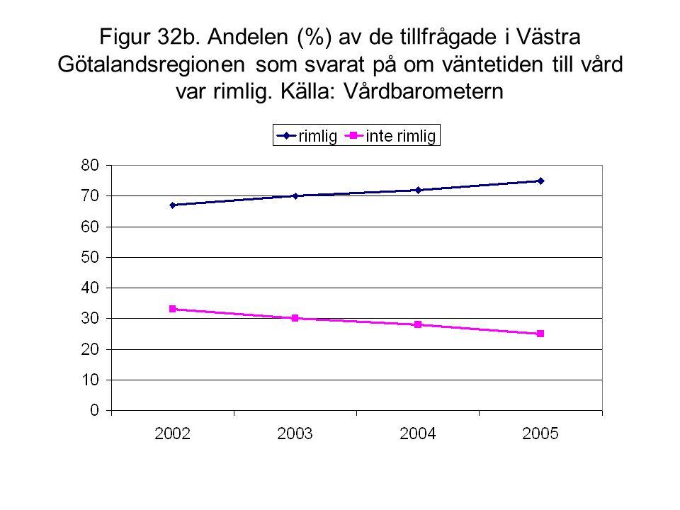 Figur 32b. Andelen (%) av de tillfrågade i Västra Götalandsregionen som svarat på om väntetiden till vård var rimlig. Källa: Vårdbarometern