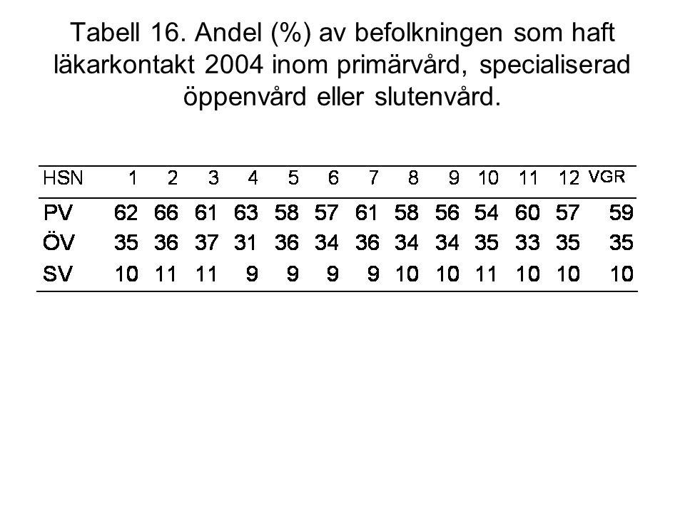 Tabell 16. Andel (%) av befolkningen som haft läkarkontakt 2004 inom primärvård, specialiserad öppenvård eller slutenvård.