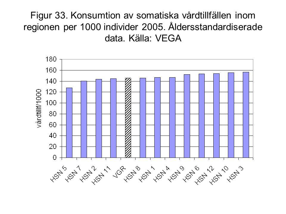 Figur 33. Konsumtion av somatiska vårdtillfällen inom regionen per 1000 individer 2005. Åldersstandardiserade data. Källa: VEGA