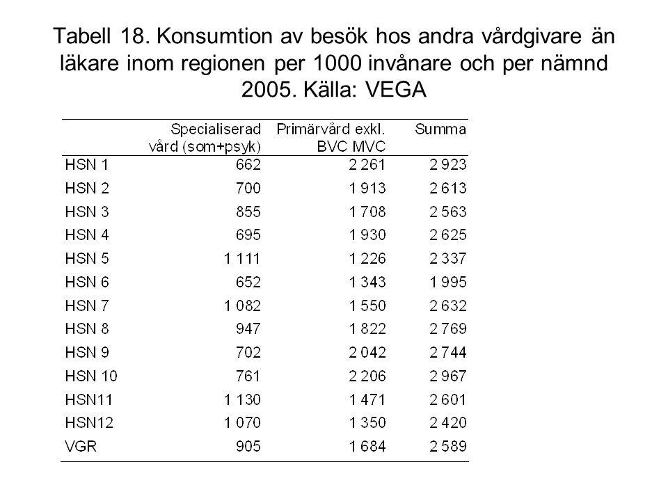 Tabell 18. Konsumtion av besök hos andra vårdgivare än läkare inom regionen per 1000 invånare och per nämnd 2005. Källa: VEGA