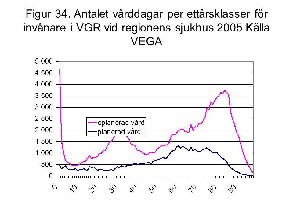 Figur 34. Antalet vårddagar per ettårsklasser för invånare i VGR vid regionens sjukhus 2005 Källa VEGA