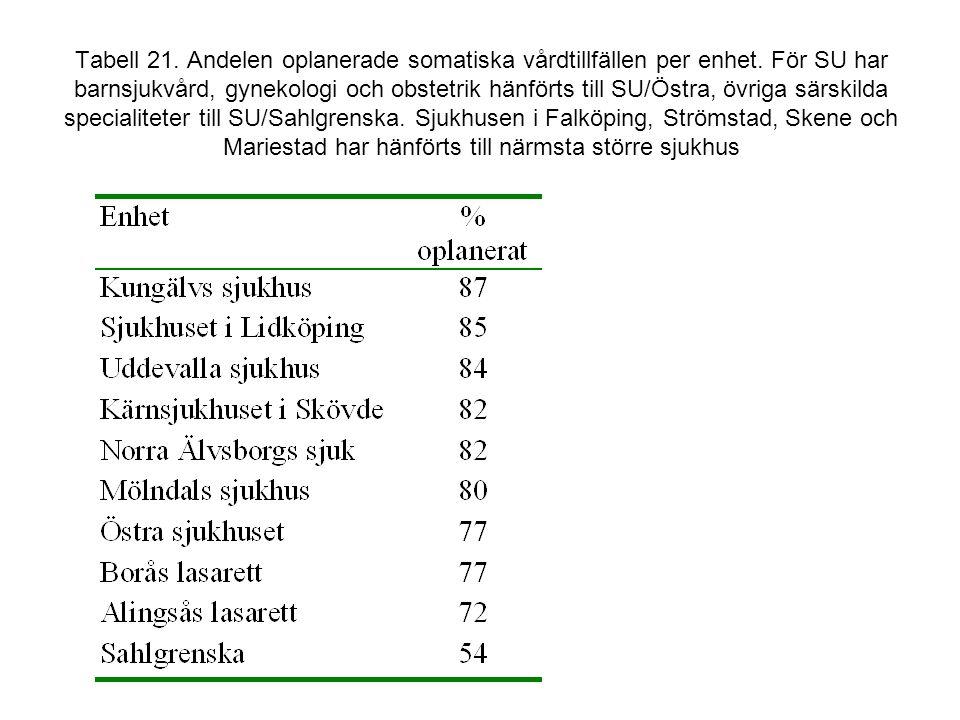 Tabell 21. Andelen oplanerade somatiska vårdtillfällen per enhet. För SU har barnsjukvård, gynekologi och obstetrik hänförts till SU/Östra, övriga sär
