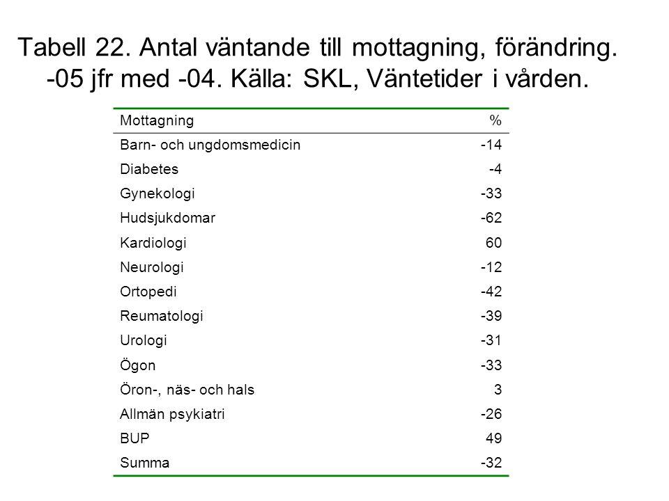 Tabell 22. Antal väntande till mottagning, förändring. -05 jfr med -04. Källa: SKL, Väntetider i vården. Mottagning% Barn- och ungdomsmedicin-14 Diabe