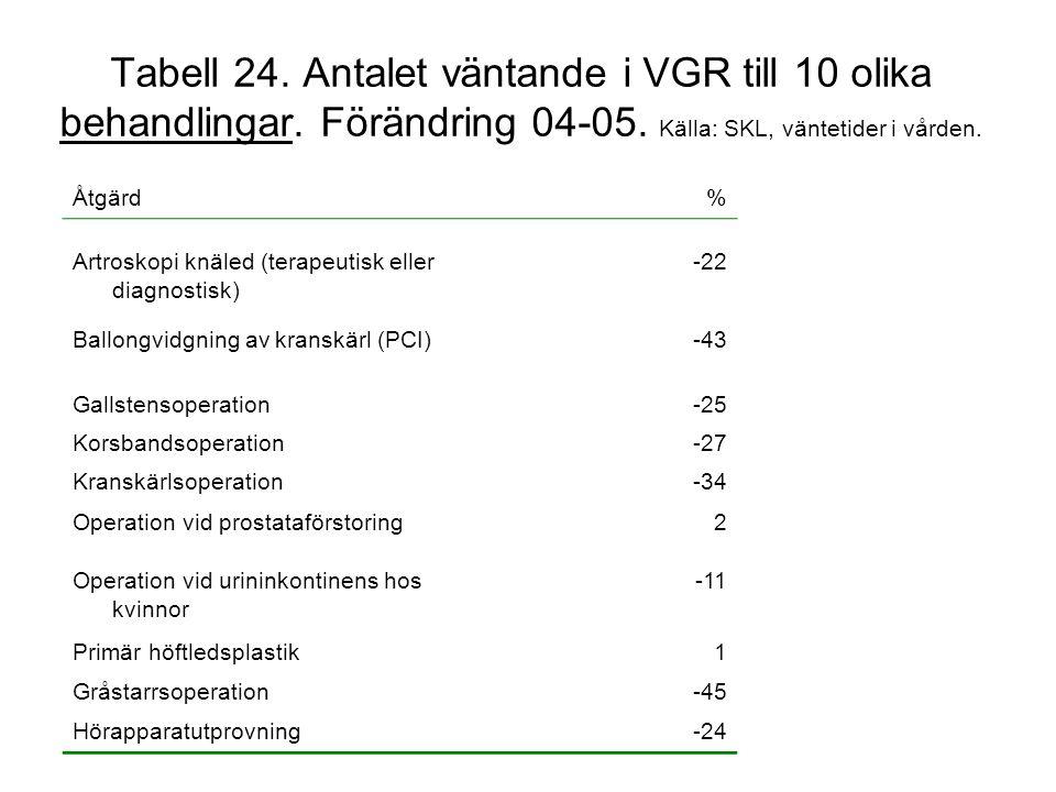 Tabell 24. Antalet väntande i VGR till 10 olika behandlingar. Förändring 04-05. Källa: SKL, väntetider i vården. Åtgärd% Artroskopi knäled (terapeutis