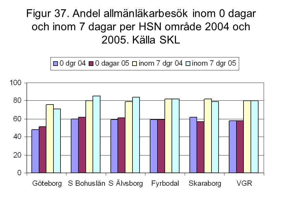 Figur 37. Andel allmänläkarbesök inom 0 dagar och inom 7 dagar per HSN område 2004 och 2005. Källa SKL