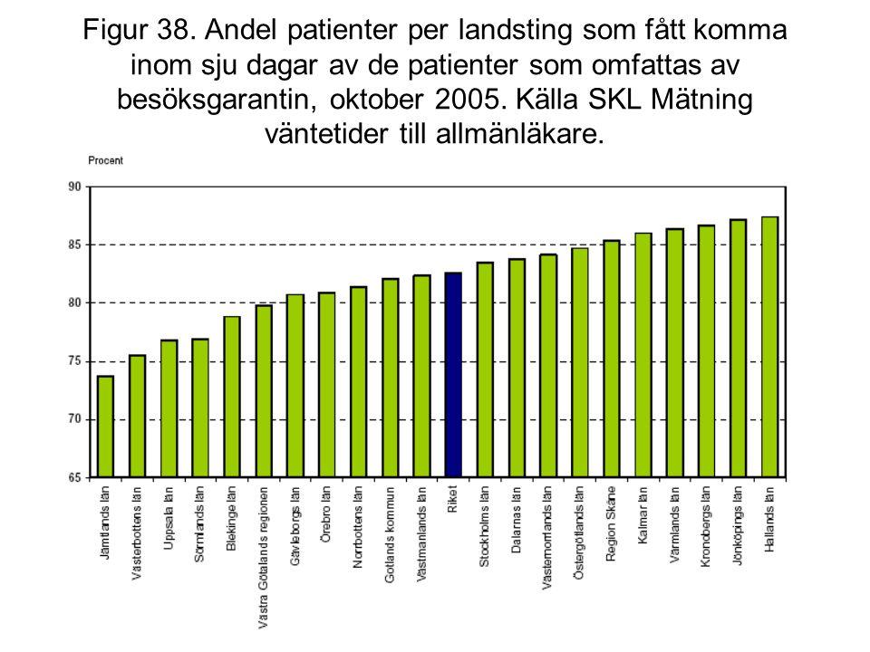 Figur 38. Andel patienter per landsting som fått komma inom sju dagar av de patienter som omfattas av besöksgarantin, oktober 2005. Källa SKL Mätning