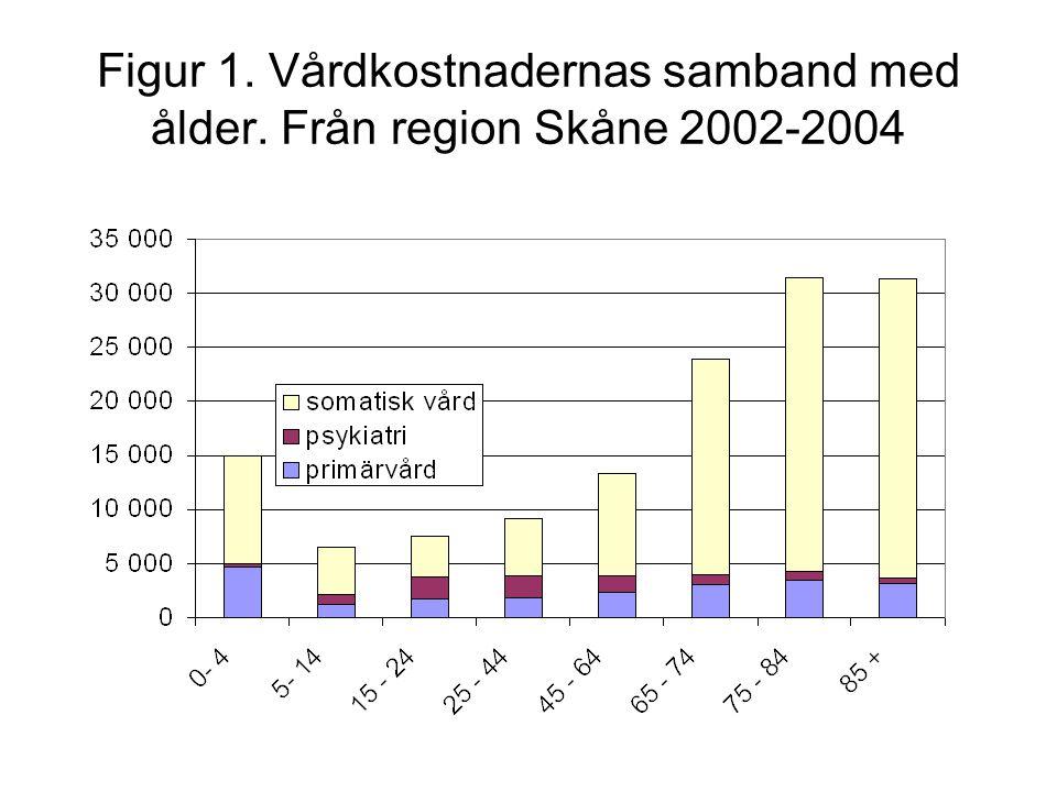 Figur 1. Vårdkostnadernas samband med ålder. Från region Skåne 2002-2004