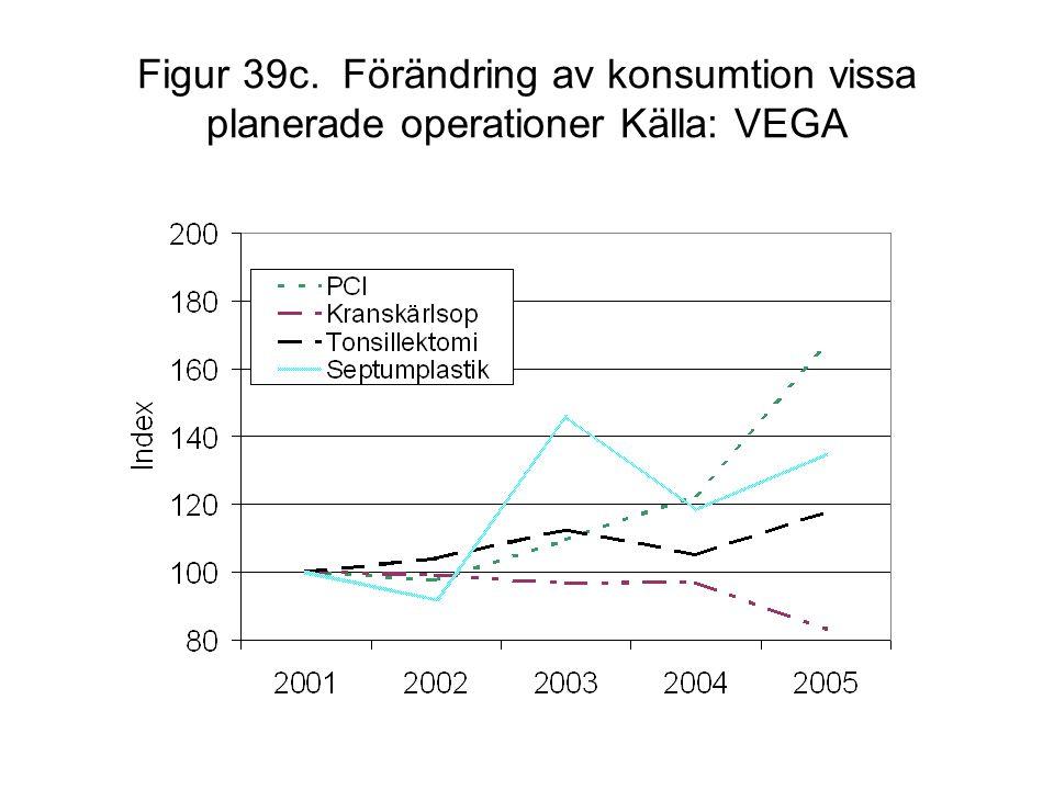 Figur 39c. Förändring av konsumtion vissa planerade operationer Källa: VEGA